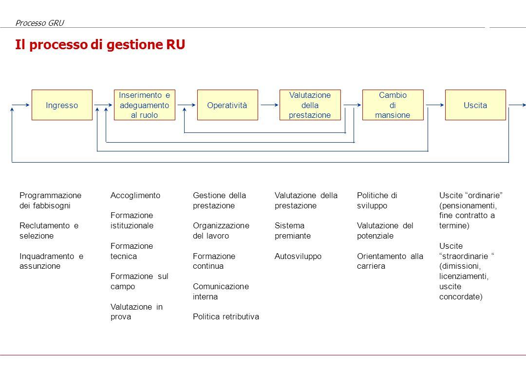 Lanalisi e la valutazione delle posizioni Il processo di gestione delle risorse umane (a cura di Donatella de Vita)
