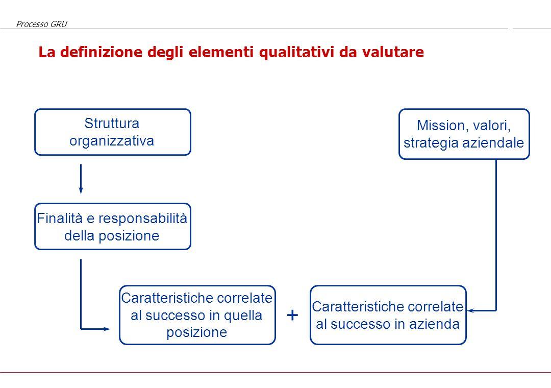Processo GRU Che cosa viene valutato Valutazioni qualitative caratteristiche personali comportamenti competenze condivisione di valori aziendali Valut