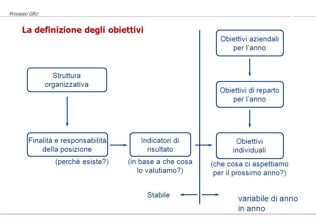 Processo GRU La definizione degli elementi qualitativi da valutare Struttura organizzativa Finalità e responsabilità della posizione Caratteristiche c