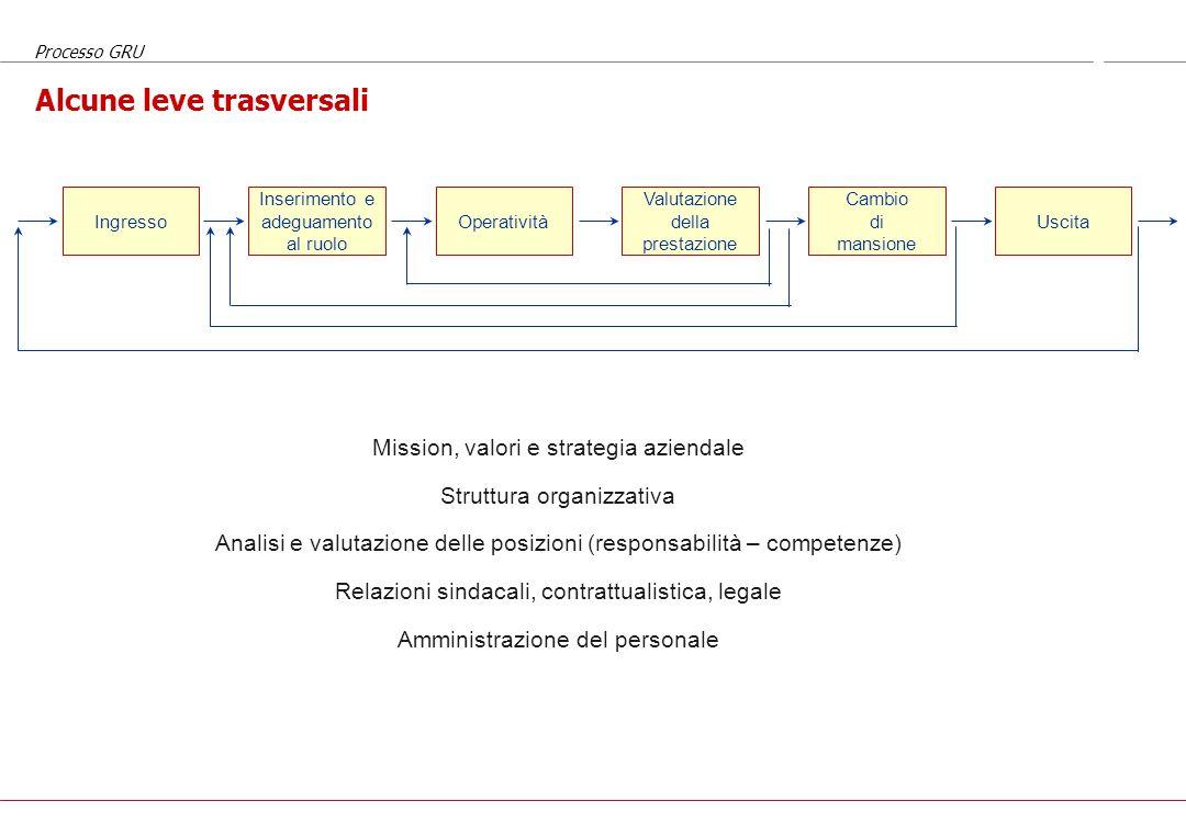 Processo GRU Il processo di gestione RU Ingresso Inserimento e adeguamento al ruolo Operatività Valutazione della prestazione Cambio di mansione Uscit
