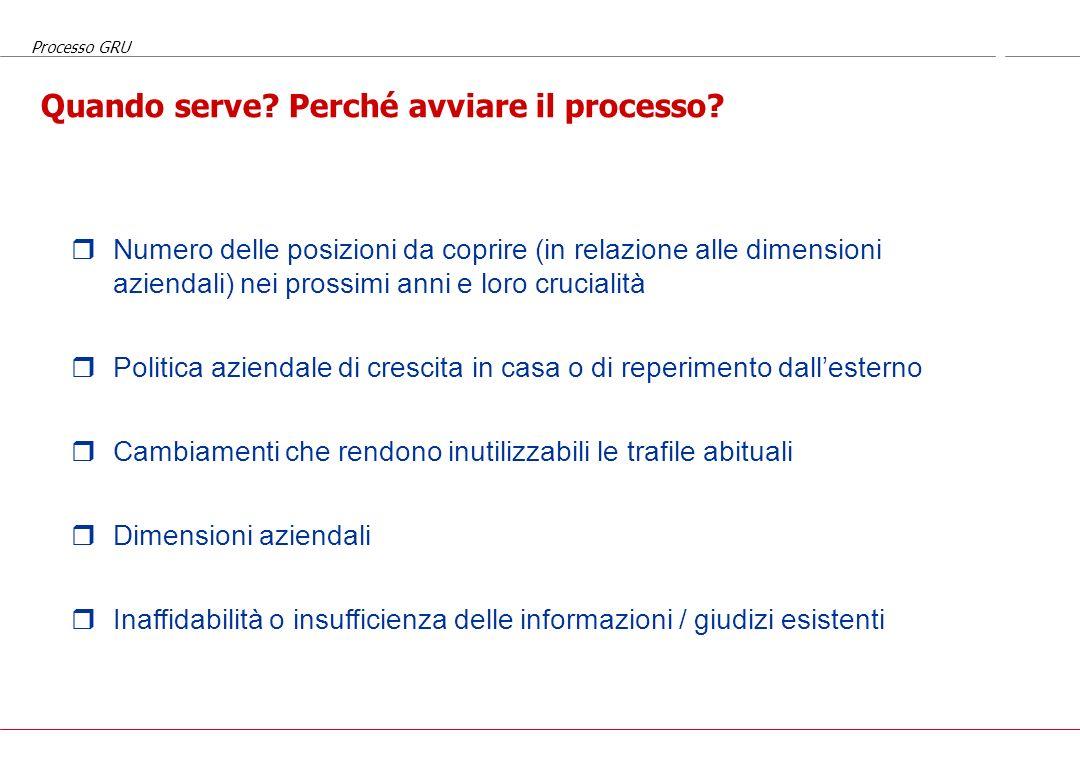 Processo GRU Aspetti da considerare per avviare un sistema formale o utilizzarlo in situazioni specifiche Quando serve? Perché? Chi valutare? Potenzia
