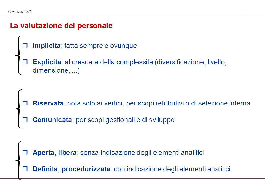 Processo GRU Alcune leve trasversali Mission, valori e strategia aziendale Struttura organizzativa Analisi e valutazione delle posizioni (responsabili