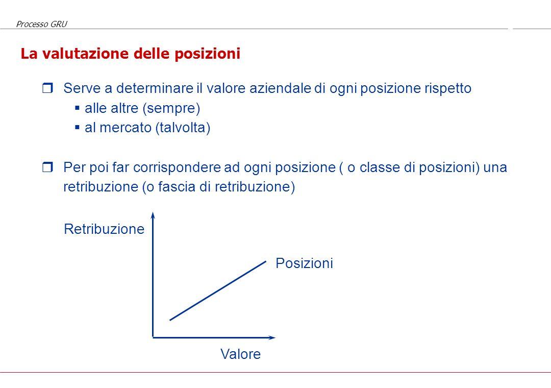 Processo GRU I contenuti tipici di una job description Titolo della posizione (Mission della posizione) Finalità principali (definite come azioni svol