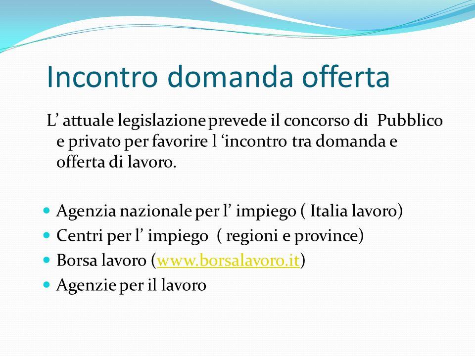 Incontro domanda offerta L attuale legislazione prevede il concorso di Pubblico e privato per favorire l incontro tra domanda e offerta di lavoro.