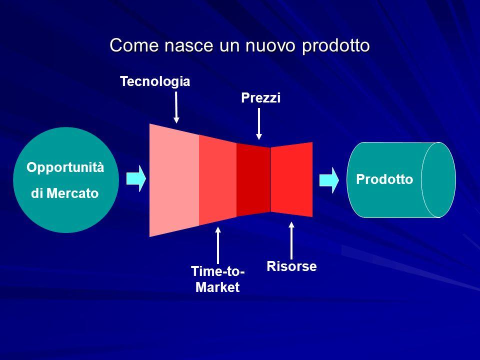 Come nasce un nuovo prodotto Opportunità di Mercato Tecnologia Time-to- Market Prezzi Risorse Prodotto
