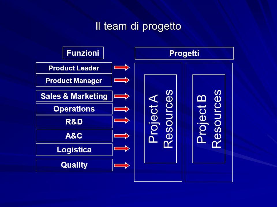 Lanalisi dellinvestimento - Overview - CONSUMPTION SAVINGS Vs.