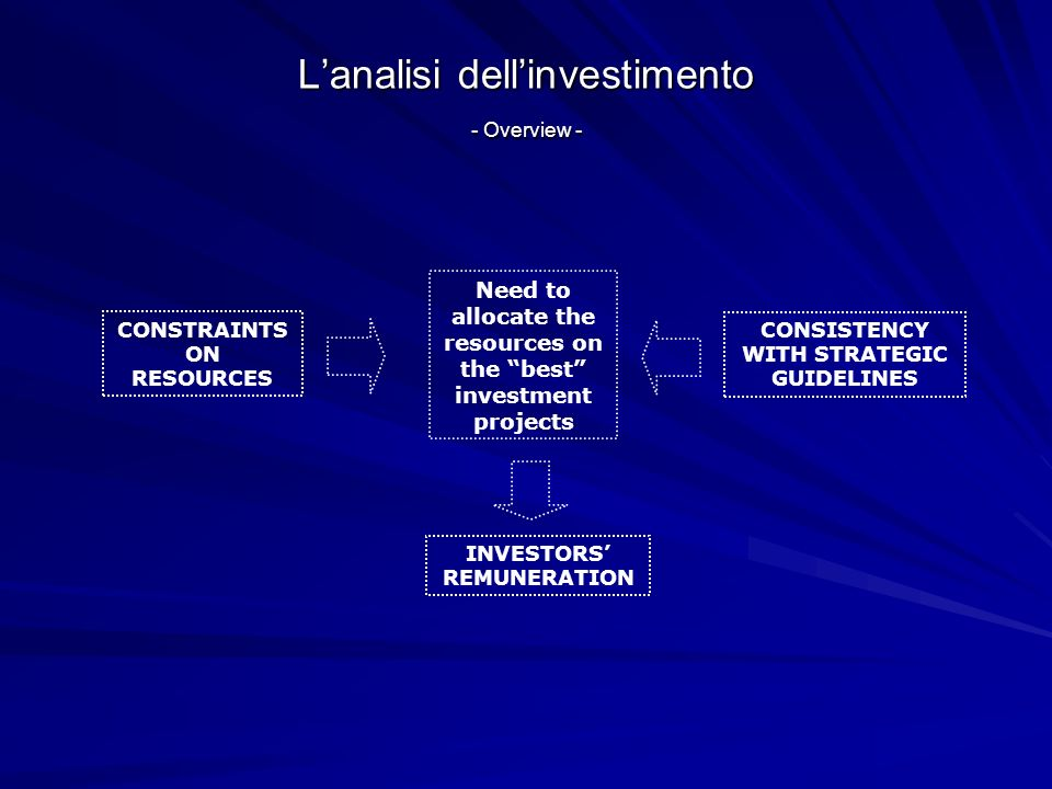 Lanalisi dellinvestimento - Overview - MAIN CLASSES OF EVALUATION METHODS Accounting Methods Financial Methods Return on Investment (ROI) Net Present Value (NPV) Internal Rate of Return (IRR) Payback Period