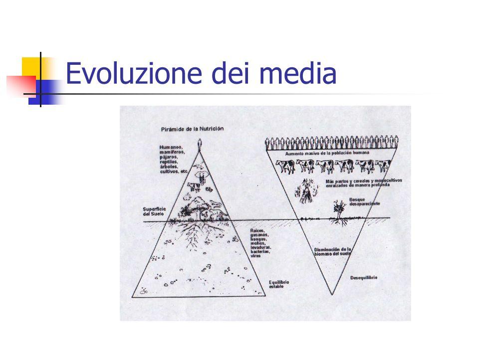 Evoluzione dei media