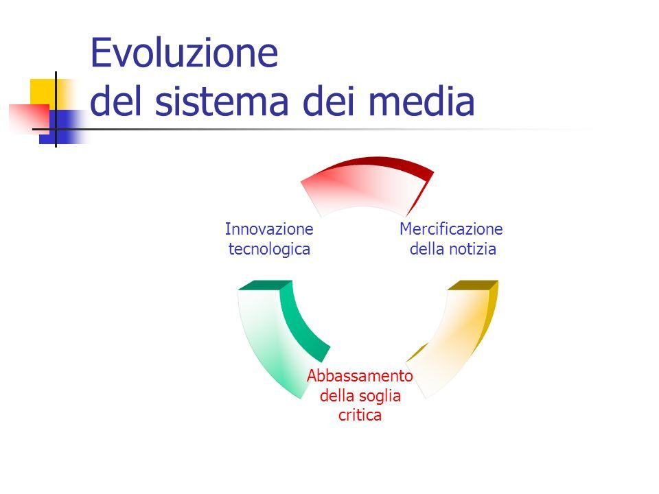 Evoluzione del sistema dei media Mercificazione della notizia Abbassamento della soglia critica Innovazione tecnologica