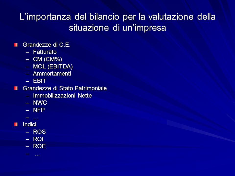 Limportanza del bilancio per la valutazione della situazione di unimpresa Grandezze di C.E. –Fatturato –CM (CM%) –MOL (EBITDA) –Ammortamenti –EBIT Gra