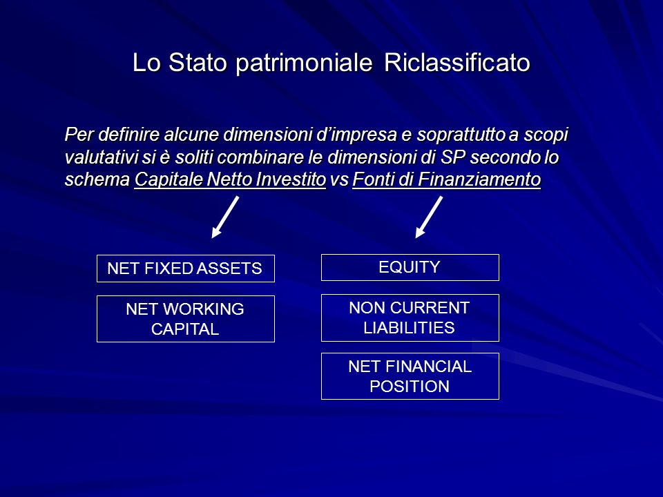 Lo Stato patrimoniale Riclassificato Per definire alcune dimensioni dimpresa e soprattutto a scopi valutativi si è soliti combinare le dimensioni di SP secondo lo schema Capitale Netto Investito vs Fonti di Finanziamento NET FIXED ASSETS NET WORKING CAPITAL EQUITY NET FINANCIAL POSITION NON CURRENT LIABILITIES