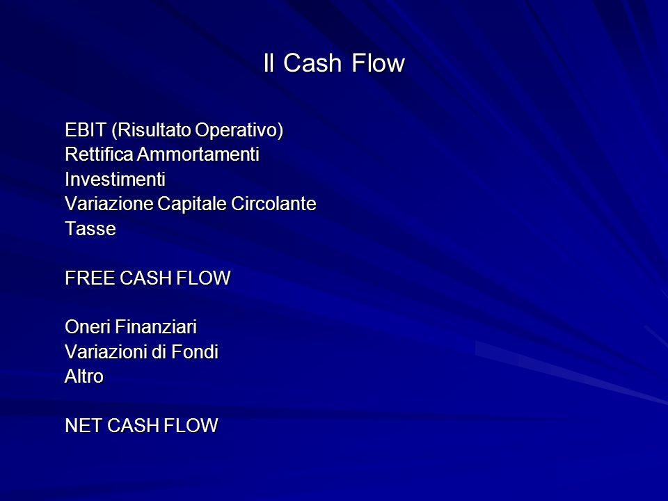 Il Cash Flow EBIT (Risultato Operativo) Rettifica Ammortamenti Investimenti Variazione Capitale Circolante Tasse FREE CASH FLOW Oneri Finanziari Variazioni di Fondi Altro NET CASH FLOW