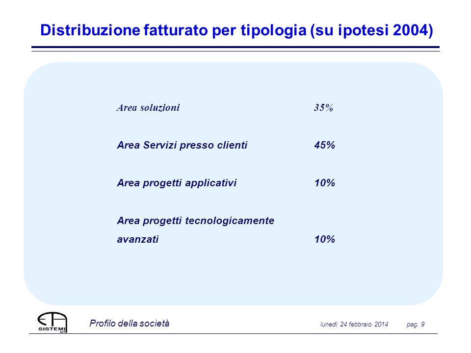 Profilo della società lunedì 24 febbraio 2014 pag. 9 Distribuzione fatturato per tipologia (su ipotesi 2004) Area soluzioni 35% Area Servizi presso cl
