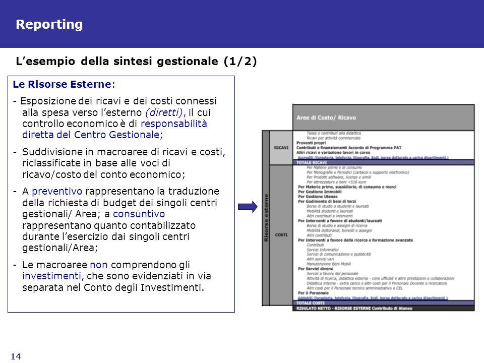 14 Reporting Le Risorse Esterne: - Esposizione dei ricavi e dei costi connessi alla spesa verso lesterno (diretti), il cui controllo economico è di re