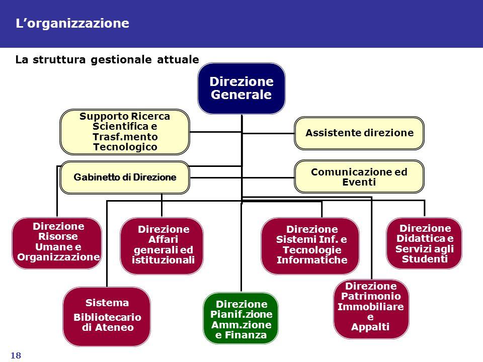 18 La struttura gestionale attuale Lorganizzazione Supporto Ricerca Scientifica e Trasf.mento Tecnologico Assistente direzione Gabinetto di Direzione