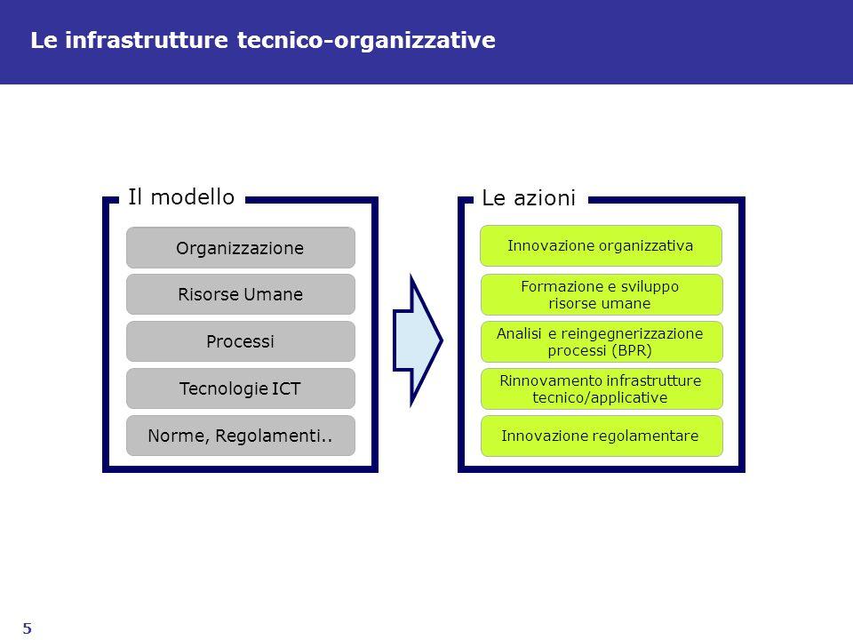 5 Le infrastrutture tecnico-organizzative Organizzazione Risorse Umane Processi Tecnologie ICT Norme, Regolamenti.. Il modello Innovazione organizzati