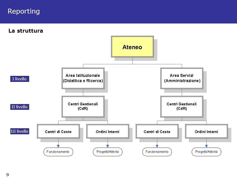 9 I livello II livello III livello La struttura Reporting