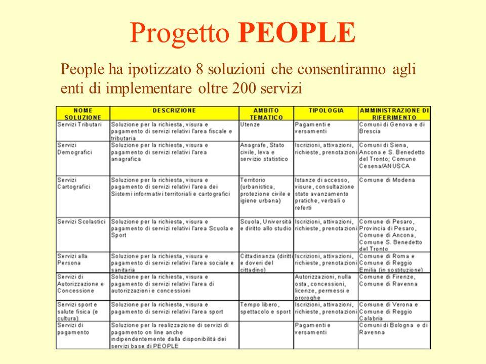 Progetto PEOPLE People ha ipotizzato 8 soluzioni che consentiranno agli enti di implementare oltre 200 servizi