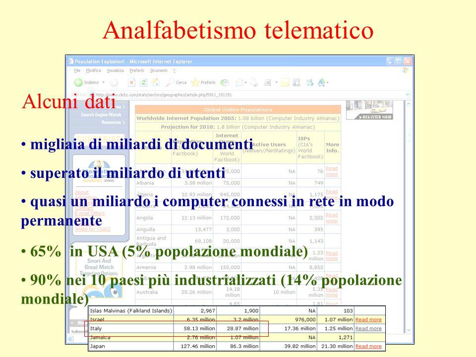 Analfabetismo telematico migliaia di miliardi di documenti superato il miliardo di utenti quasi un miliardo i computer connessi in rete in modo permanente Alcuni dati 65% in USA (5% popolazione mondiale) 90% nei 10 paesi più industrializzati (14% popolazione mondiale)