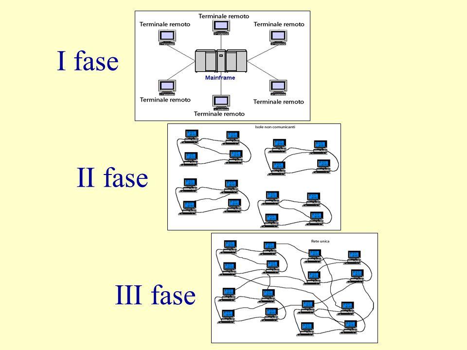 Termine che deriva dalla crasi di interconnected networks.