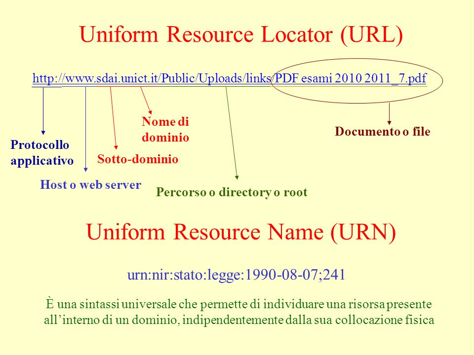 Uniform Resource Locator (URL) http://www.sdai.unict.it/Public/Uploads/links/PDF esami 2010 2011_7.pdf Uniform Resource Name (URN) urn:nir:stato:legge:1990-08-07;241 È una sintassi universale che permette di individuare una risorsa presente allinterno di un dominio, indipendentemente dalla sua collocazione fisica Protocollo applicativo Nome di dominio Percorso o directory o root Host o web server Documento o file Sotto-dominio