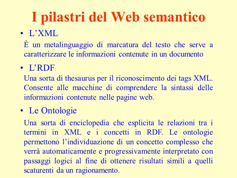 I pilastri del Web semantico LXML Una sorta di thesaurus per il riconoscimento dei tags XML.