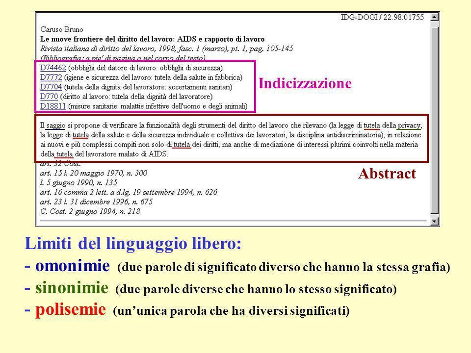 Limiti del linguaggio libero: - omonimie (due parole di significato diverso che hanno la stessa grafia) - sinonimie (due parole diverse che hanno lo stesso significato) - polisemie (ununica parola che ha diversi significati) Indicizzazione Abstract