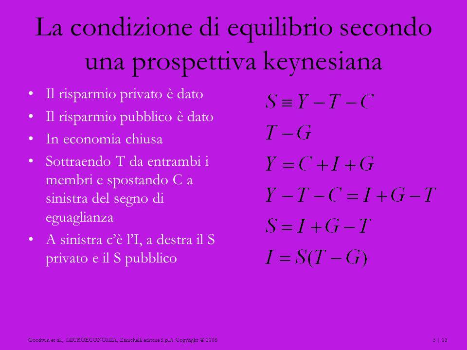 5 | 13Goodwin et al., MICROECONOMIA, Zanichelli editore S.p.A. Copyright © 2008 La condizione di equilibrio secondo una prospettiva keynesiana Il risp