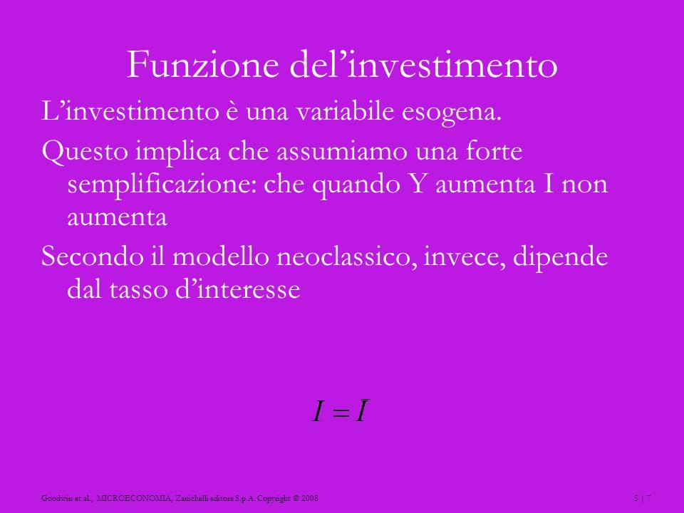 5 | 7Goodwin et al., MICROECONOMIA, Zanichelli editore S.p.A. Copyright © 2008 Funzione delinvestimento Linvestimento è una variabile esogena. Questo