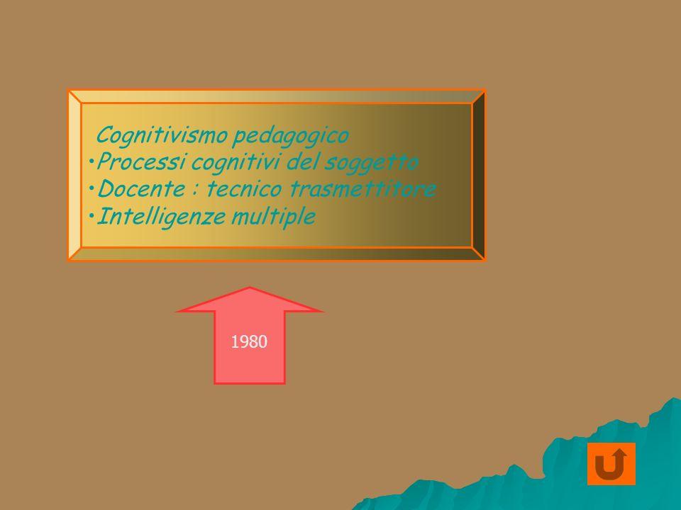 Cognitivismo pedagogico Processi cognitivi del soggetto Docente : tecnico trasmettitore Intelligenze multiple 1980