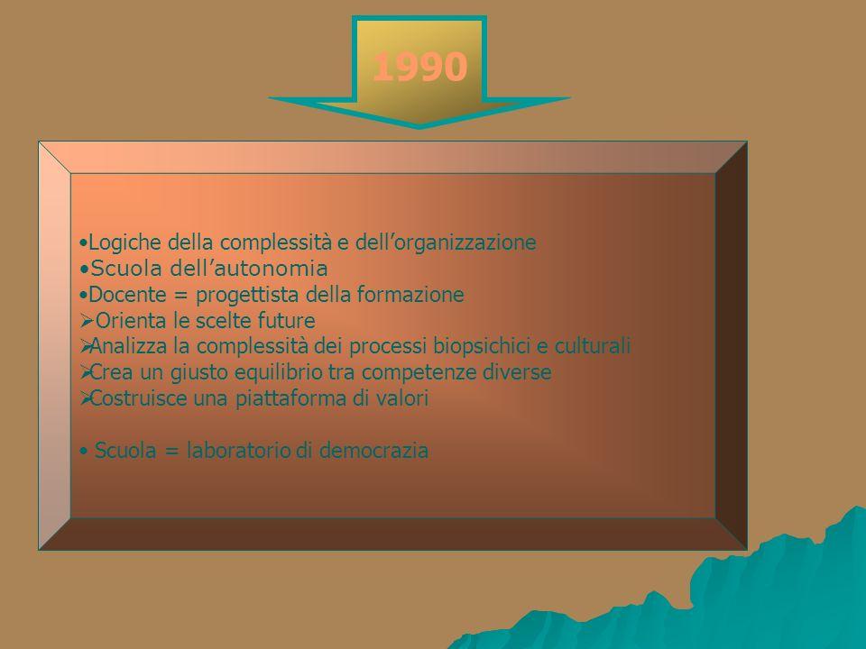 Logiche della complessità e dellorganizzazione Scuola dellautonomia Docente = progettista della formazione Orienta le scelte future Analizza la comple