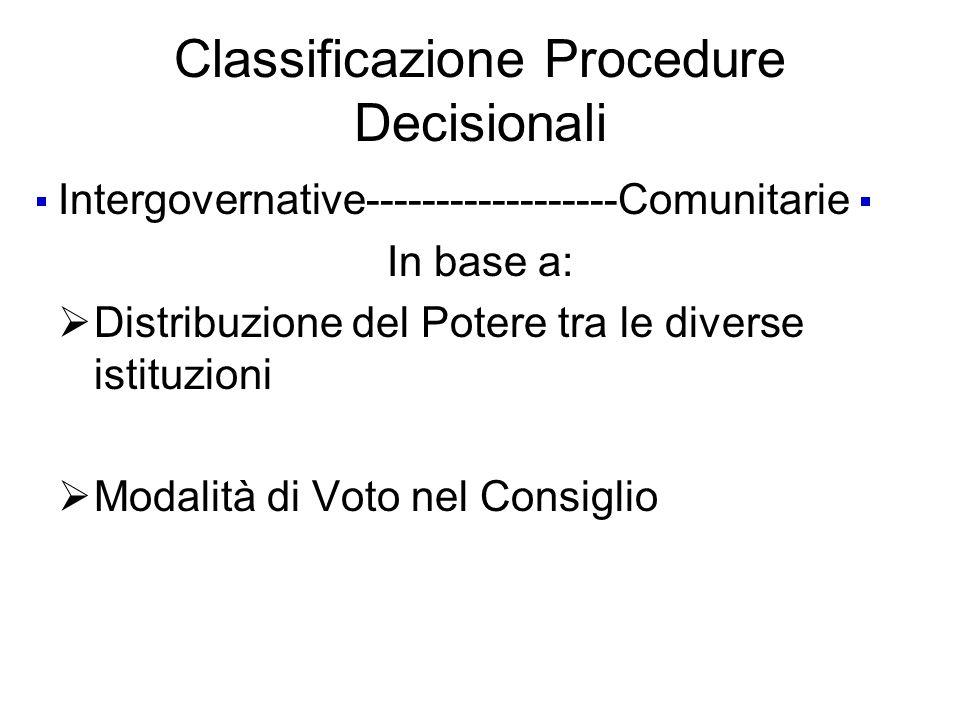 Classificazione Procedure Decisionali Intergovernative------------------Comunitarie In base a: Distribuzione del Potere tra le diverse istituzioni Modalità di Voto nel Consiglio