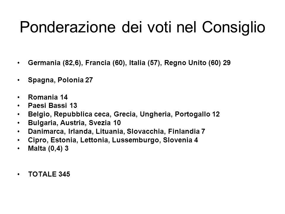 Ponderazione dei voti nel Consiglio Germania (82,6), Francia (60), Italia (57), Regno Unito (60) 29 Spagna, Polonia 27 Romania 14 Paesi Bassi 13 Belgi