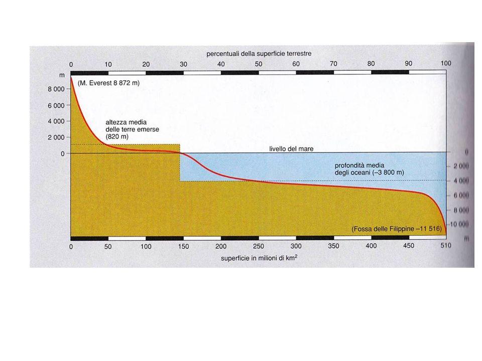 Forza di Attrazione secondo la Legge di Newton F = G o Mm/d 2 Dove G o (costante di Gravitazione Universale)= 6,67 x 10 -8 dyn cm 2 /g 2 sulla superficie terrestre è variabile