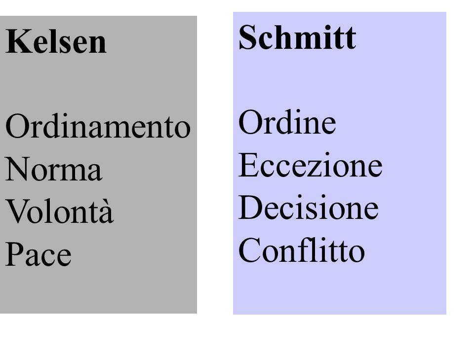 Kelsen Ordinamento Norma Volontà Pace Schmitt Ordine Eccezione Decisione Conflitto