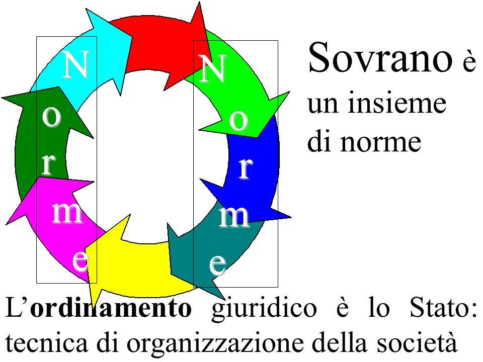 Sovrano è un insieme di norme Lordinamento giuridico è lo Stato: tecnica di organizzazione della società Nor m e N o r m e