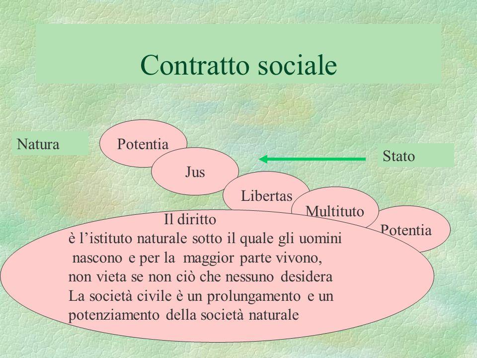 Contratto sociale Potentia Jus Potentia Libertas Multituto Il diritto è listituto naturale sotto il quale gli uomini nascono e per la maggior parte vi