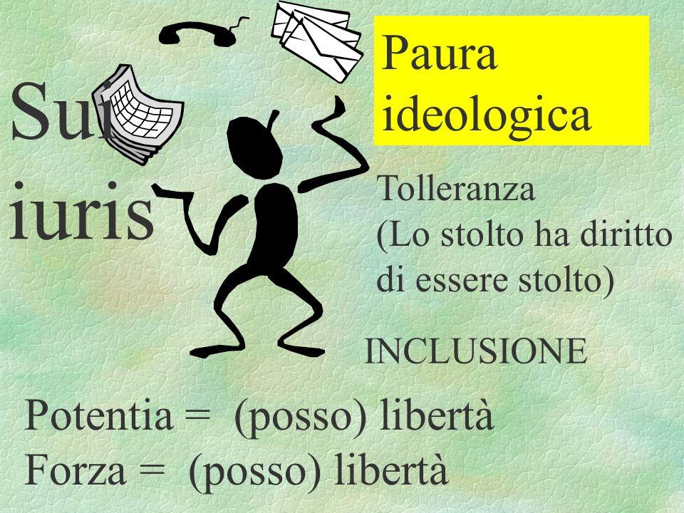 Sui iuris Potentia = (posso) libertà Forza = (posso) libertà Tolleranza (Lo stolto ha diritto di essere stolto) Paura ideologica INCLUSIONE