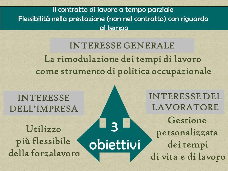 INTERESSE GENERALE INTERESSE DEL LAVORATORE 3 obiettivi INTERESSE DELLIMPRESA Utilizzo più flessibile della forzalavoro Gestione personalizzata dei te