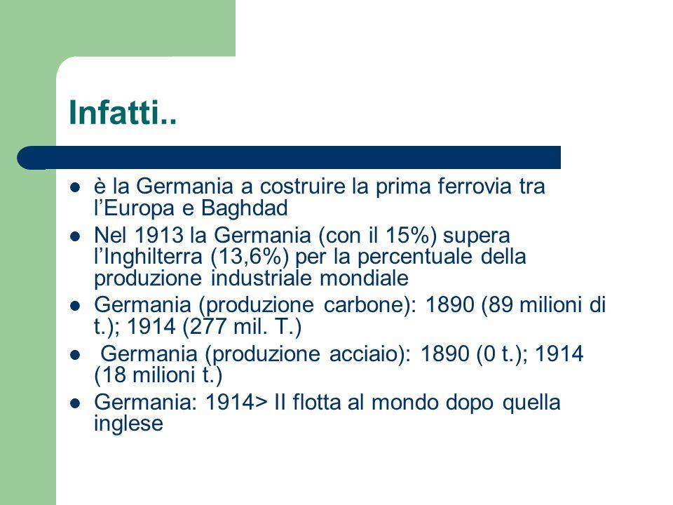 Infatti.. è la Germania a costruire la prima ferrovia tra lEuropa e Baghdad Nel 1913 la Germania (con il 15%) supera lInghilterra (13,6%) per la perce