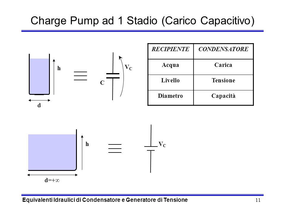 11 C d h VCVC RECIPIENTECONDENSATORE AcquaCarica LivelloTensione DiametroCapacità h d=+ VCVC Charge Pump ad 1 Stadio (Carico Capacitivo) Equivalenti Idraulici di Condensatore e Generatore di Tensione