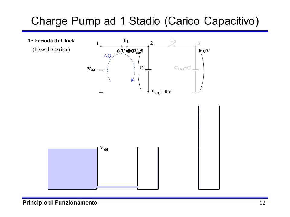 12 0 V V dd 0V V Ck = 0V 0V Q Charge Pump ad 1 Stadio (Carico Capacitivo) V dd 1° Periodo di Clock (Fase di Carica ) Principio di Funzionamento