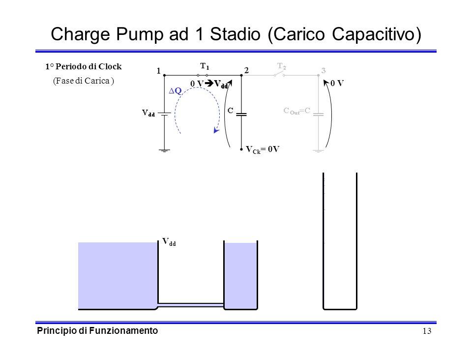 13 0 V V dd V dd V Ck = 0V 0 V Q Charge Pump ad 1 Stadio (Carico Capacitivo) V dd 1° Periodo di Clock (Fase di Carica ) Principio di Funzionamento
