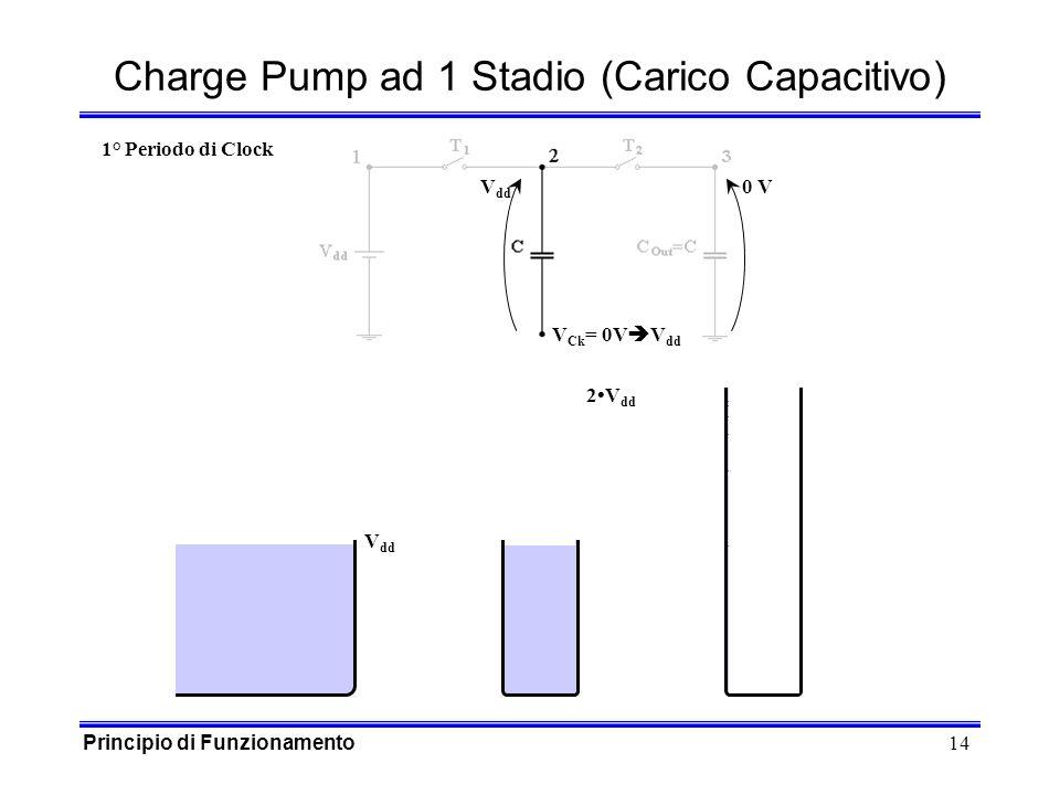 14 V dd V Ck = 0V 0 V Charge Pump ad 1 Stadio (Carico Capacitivo) V dd 2V dd 1° Periodo di Clock Principio di Funzionamento