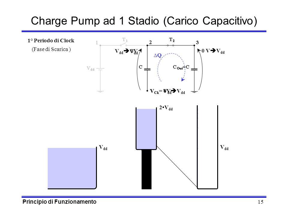 15 V dd V Ck = 0V 0 V Charge Pump ad 1 Stadio (Carico Capacitivo) V dd V Ck = V dd Q V dd 0V V dd 2V dd 1° Periodo di Clock (Fase di Scarica ) Principio di Funzionamento