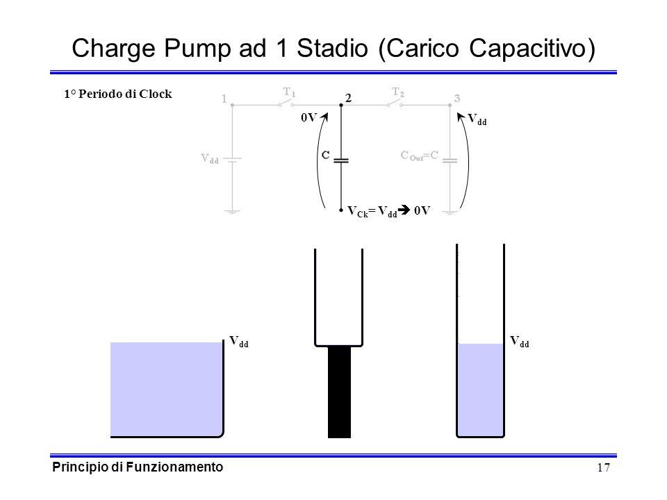 17 0V Charge Pump ad 1 Stadio (Carico Capacitivo) V dd V Ck = V dd 0V V dd 1° Periodo di Clock Principio di Funzionamento