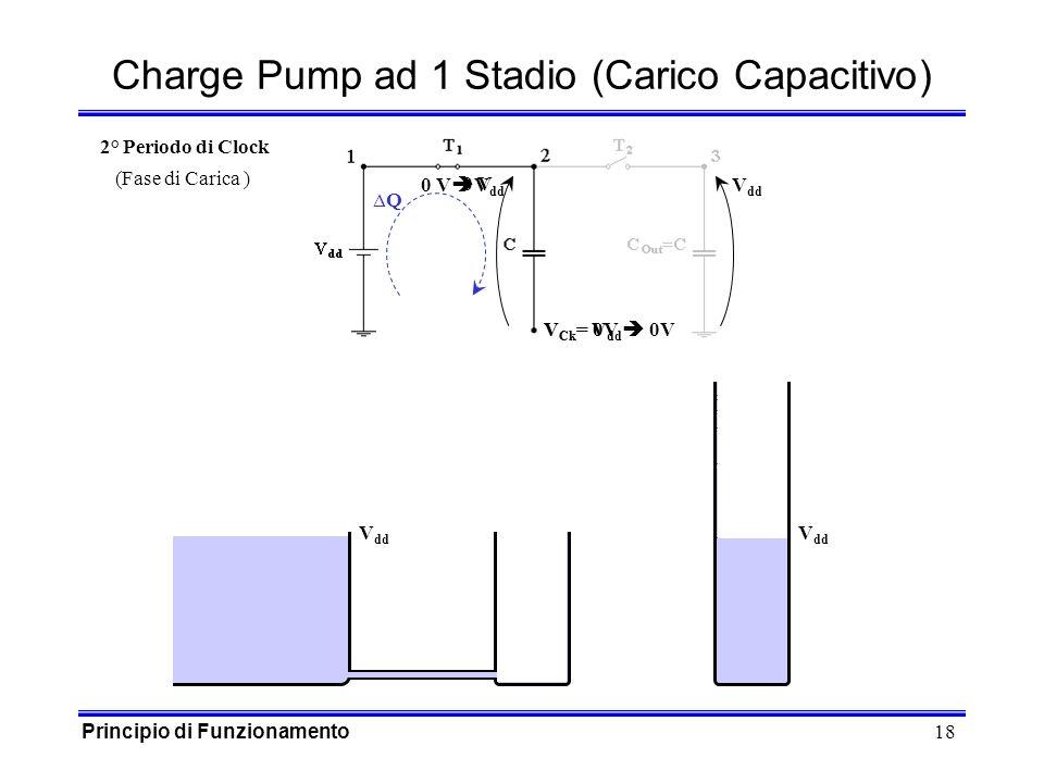 18 V Ck = V dd 0V 0 V V dd 0 V V Ck = 0V Q Charge Pump ad 1 Stadio (Carico Capacitivo) V dd 2° Periodo di Clock (Fase di Carica ) Principio di Funzionamento