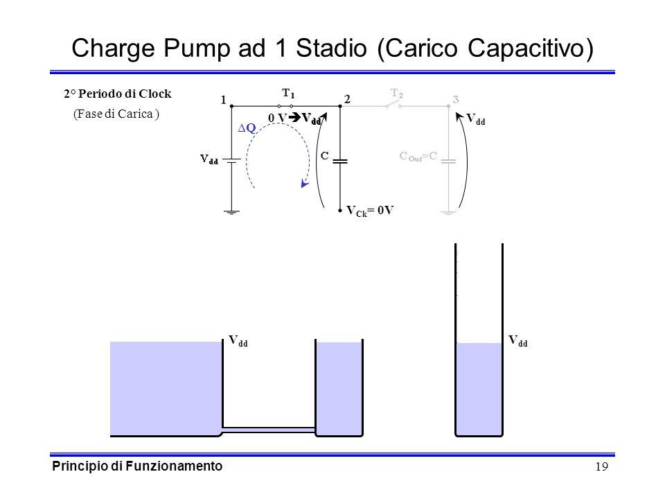 19 0 V V dd V dd V Ck = 0V Q Charge Pump ad 1 Stadio (Carico Capacitivo) V dd 2° Periodo di Clock (Fase di Carica ) Principio di Funzionamento