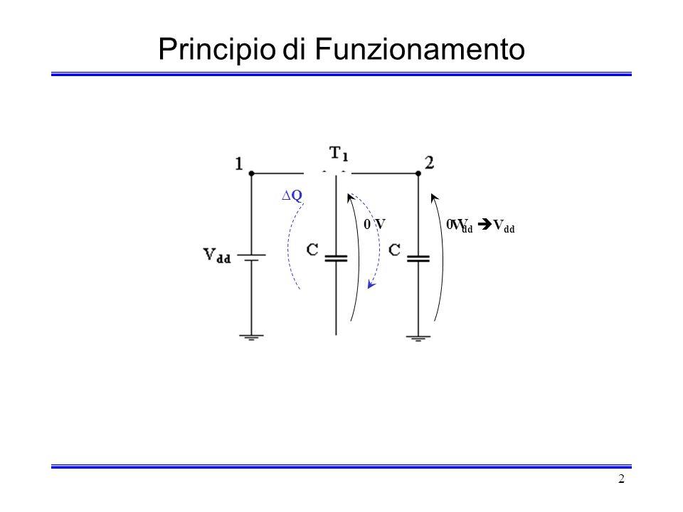 2 V dd Principio di Funzionamento V dd Q 0 V