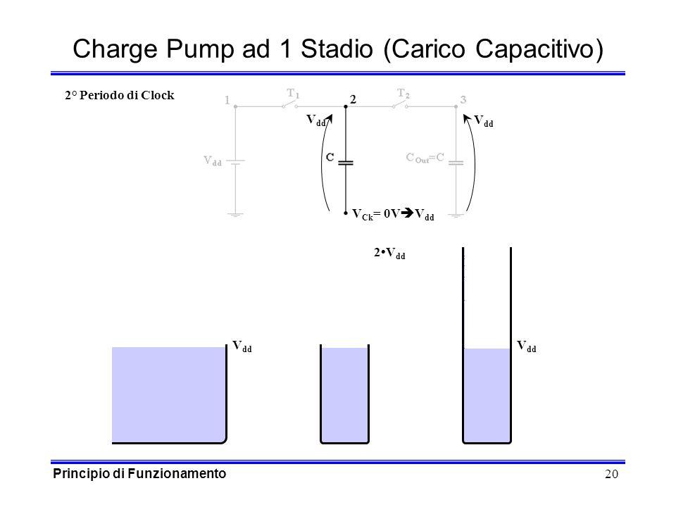 20 V dd V Ck = 0V Charge Pump ad 1 Stadio (Carico Capacitivo) V dd 2V dd 2° Periodo di Clock Principio di Funzionamento